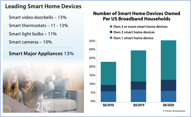 leading smart home devices