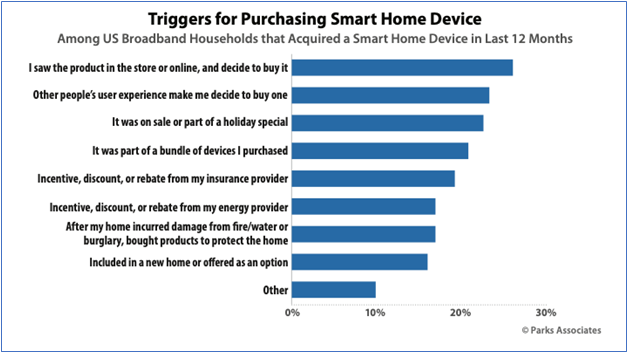 triggers for purchasing smart home device