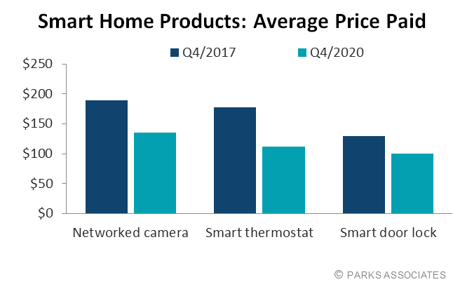 smart home products: average price paid